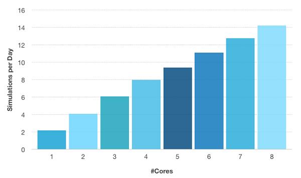 Simulations per day depending on number of cores Что нужно знать о вычислениях с совместно используемой памятью