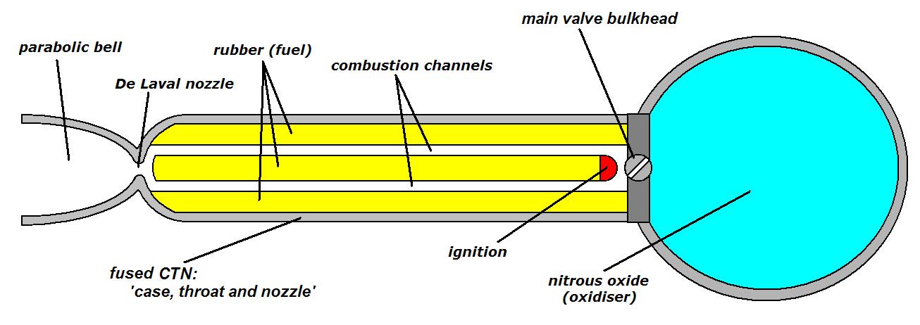 Basic concept of a hybrid rocket