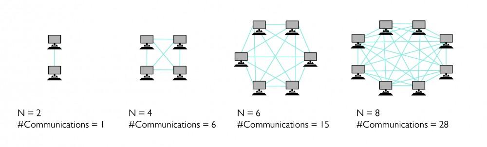 Speeding up communications, distributed memory computing
