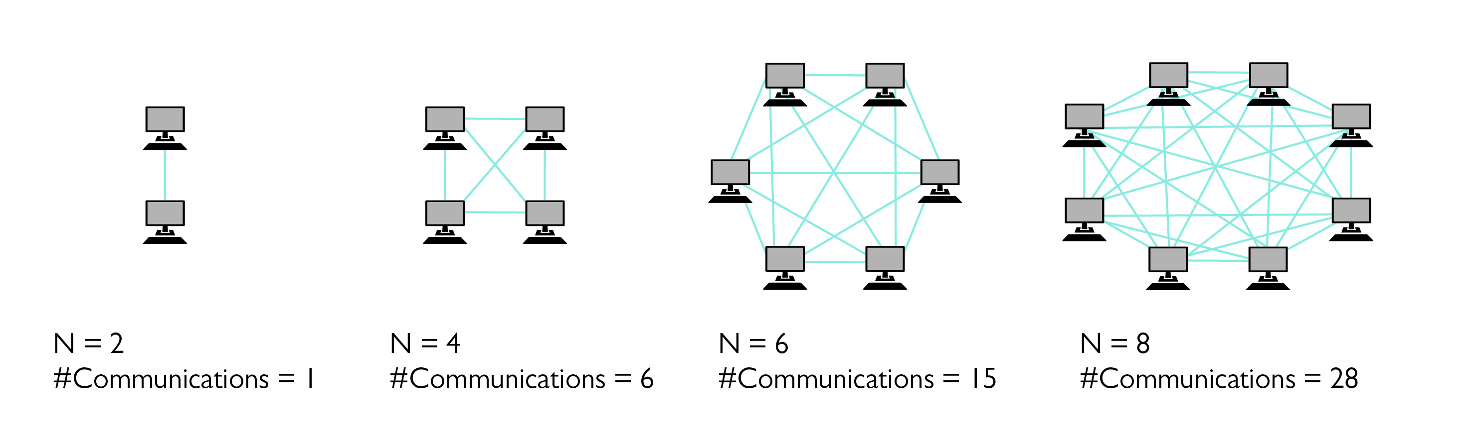 Diagram showing message-passing among computers