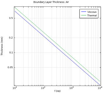 Value of the viscous and thermal boundary layer thickness for air
