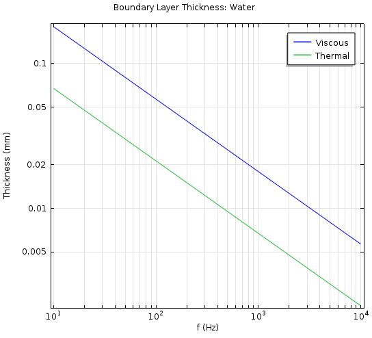 Value of the viscous and thermal boundary layer thickness for water.