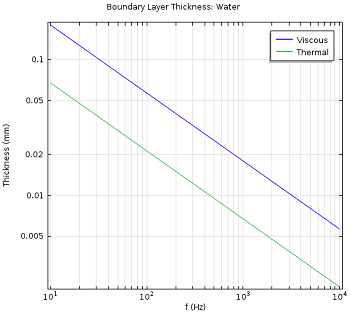 Value of the viscous and thermal boundary layer thickness for water