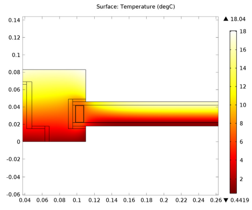 The temperature profile for a benchmark model of a window in COMSOL
