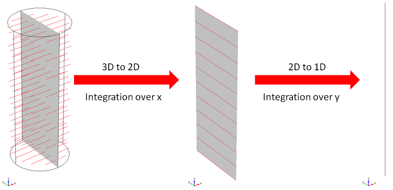 Double integration is performed by two projection operators