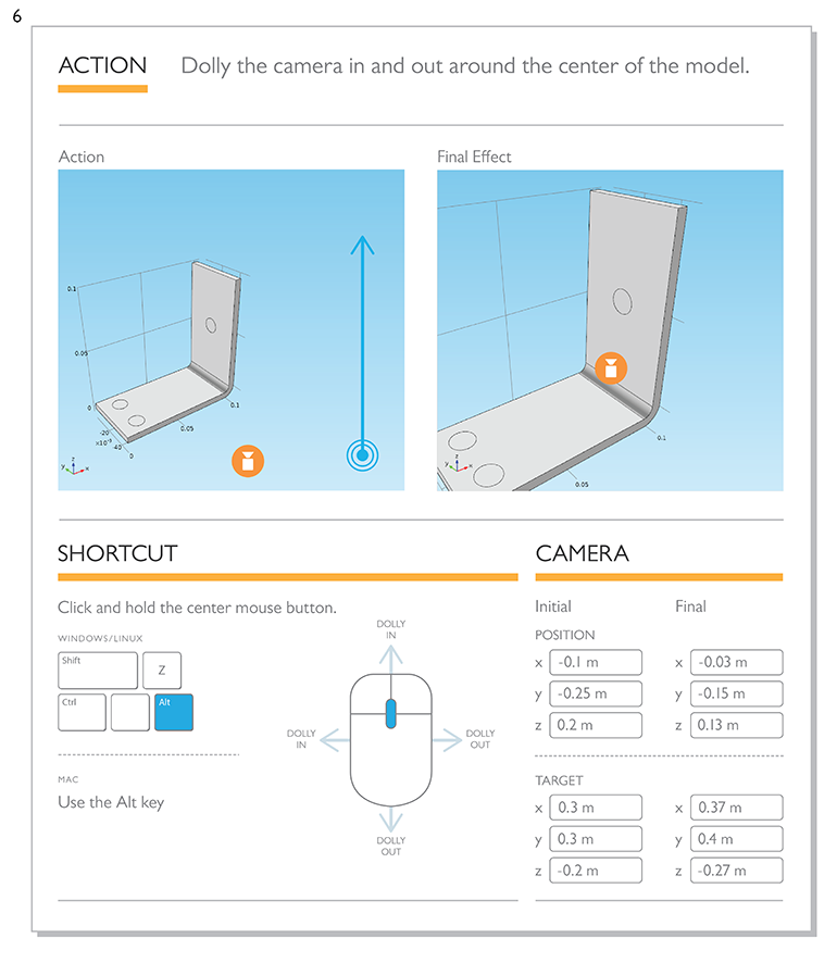 Illustration of a camera shortcut that can dolly the camera in and out around a model's center