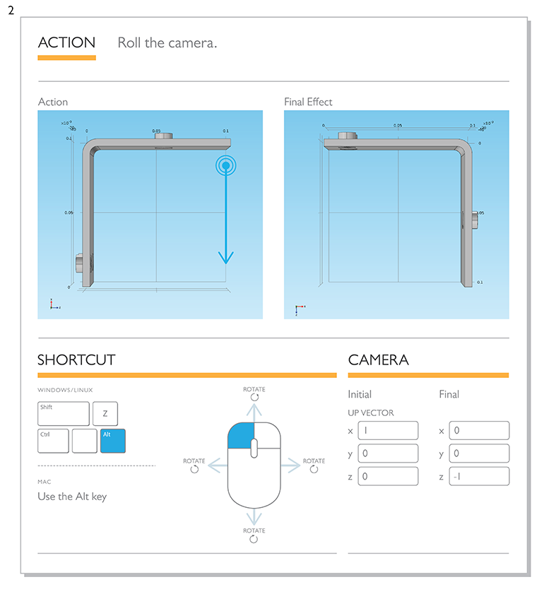 Illustration showing a shortcut that rotates camera  around an axis that is perpendicular to the Graphics window plane