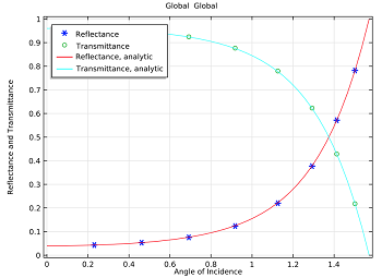 Comparing reflectance and transmittance for electric field incidence