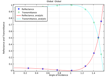 Comparing results for reflectance and transmittance for magnetic field incidence