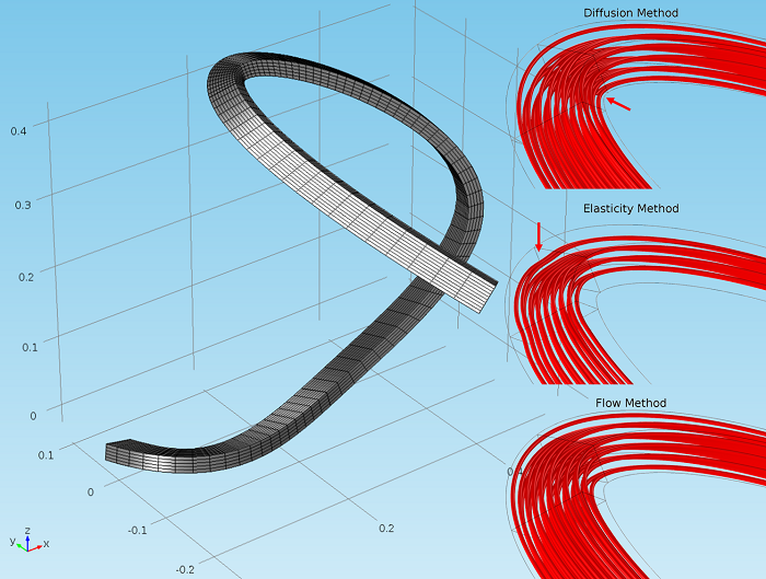 Different methods for modeling sharply curved geometries