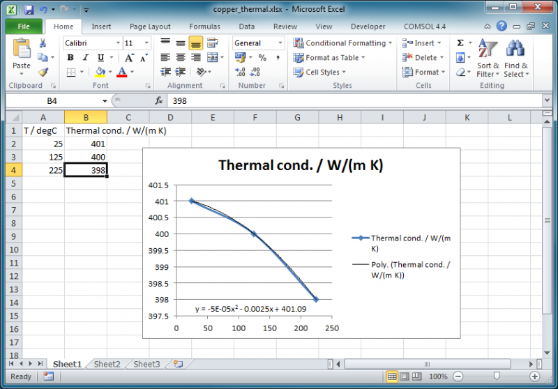 Excel plot of the thermal conductivity of water