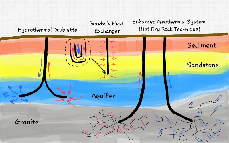 Geothermal heat extraction methods
