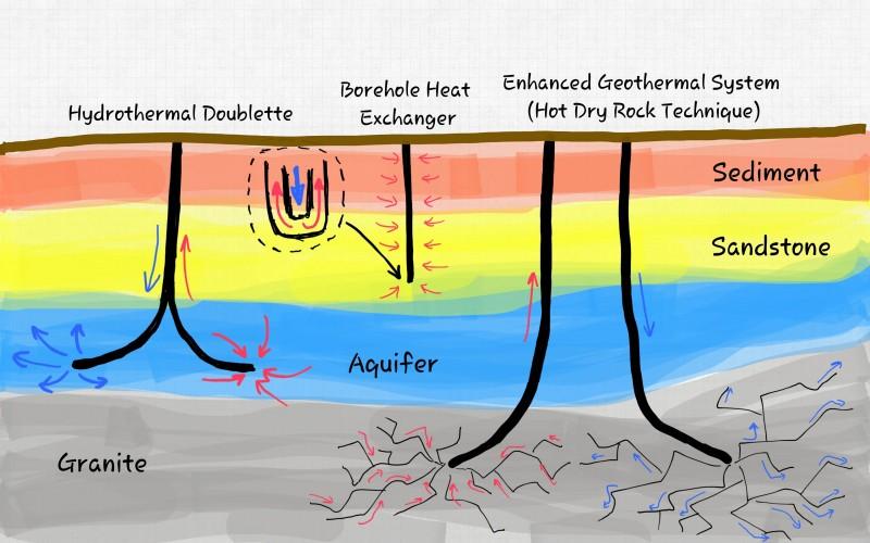 Geothermal-heat-extraction-methods-800x500
