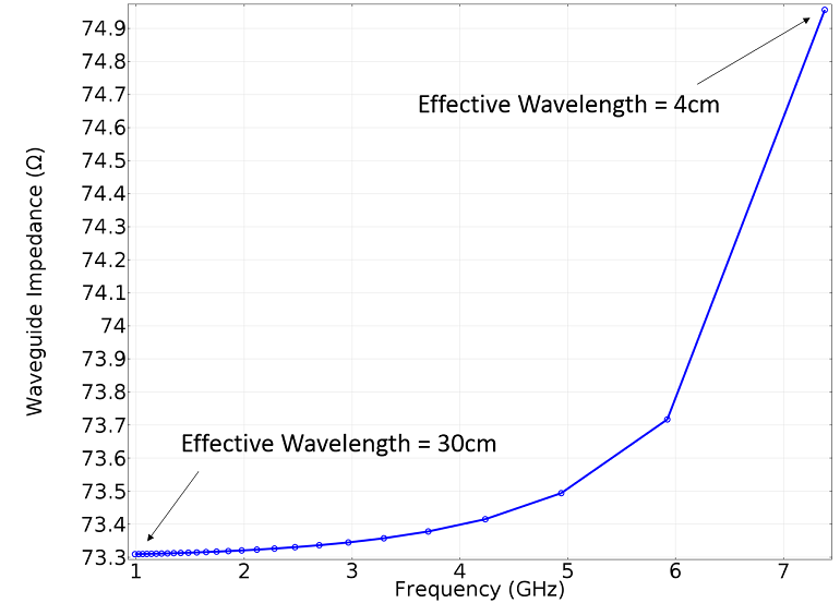 Line graph showing impedance results of the waveguide