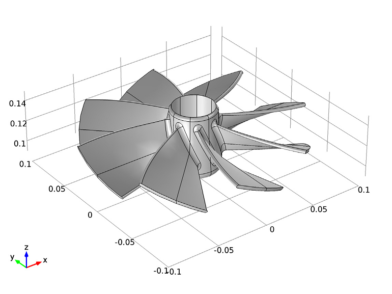 An impeller geometry