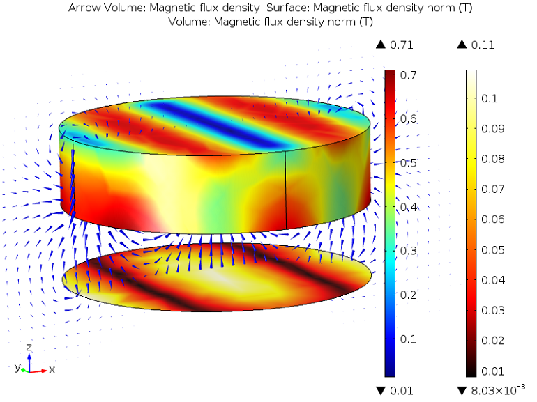 A plot showing the magnetic flux density on the magnet and the flux density direction
