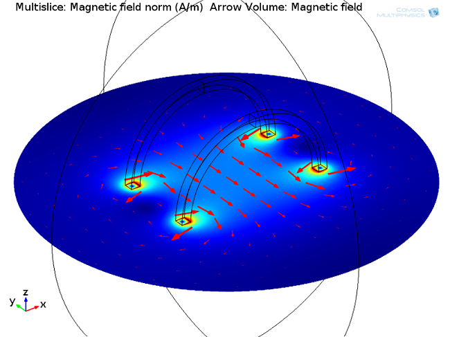 Plot of the magnitude of the magnetic field