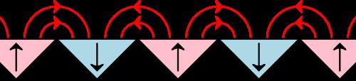 Diagram showing a refrigerator magnet's flux distribution