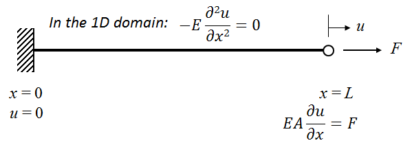 A 1D representation of the beam as an example of computing axial stiffness.