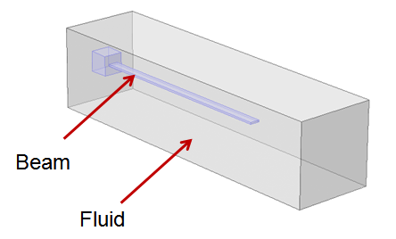 A model of a cantilever beam that is immersed in a fluid