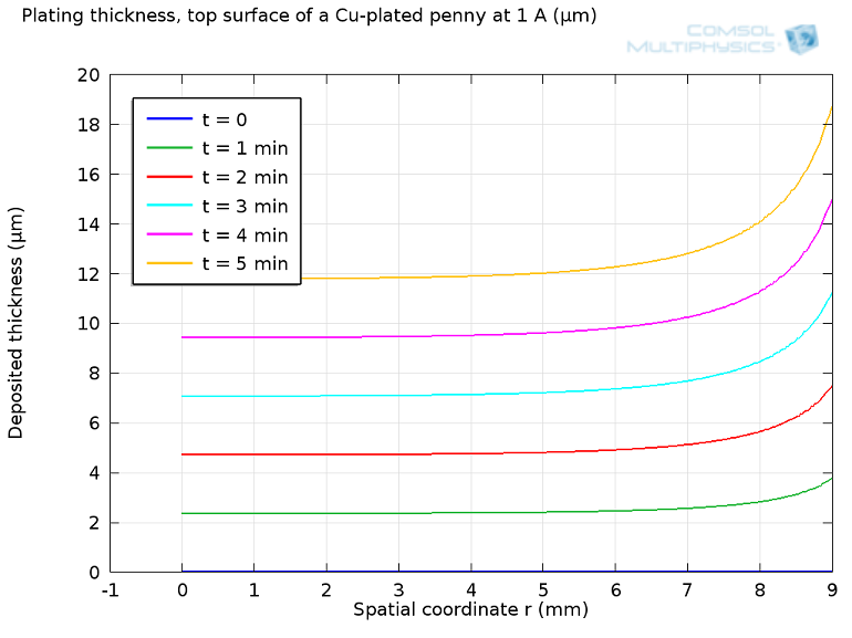 Plot created in COMSOL Multiphysics depicting deposition thickness versus radial coordinate for electroplating disk