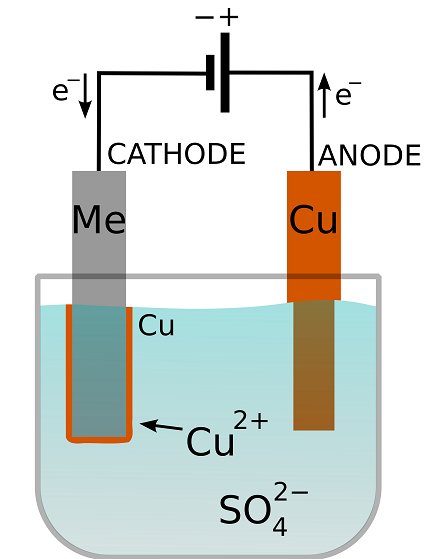 Illustration of an electroplating cell