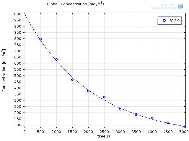 Plot of data using the Arrhenius expression