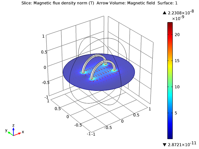 Plot of the magnetic flux density