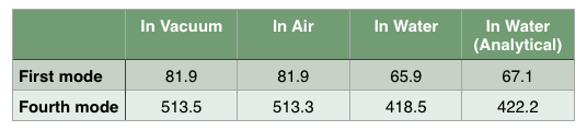 Table showing the first and forth natural frequencies of beams in air, water, and vacuum