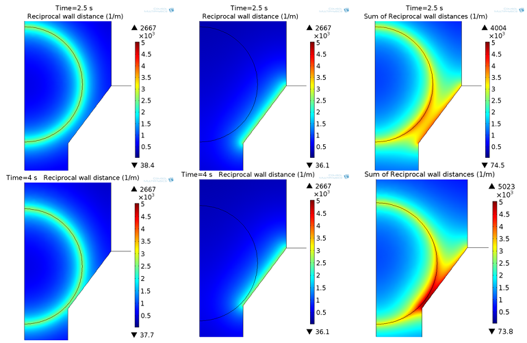 Plots showing the reciprocal wall distance of G2 and G3 as well as the sum of G2 and G3