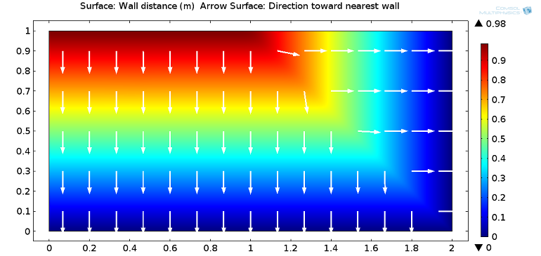 Arrow plot showing wall distance and the direction towards the nearest wall
