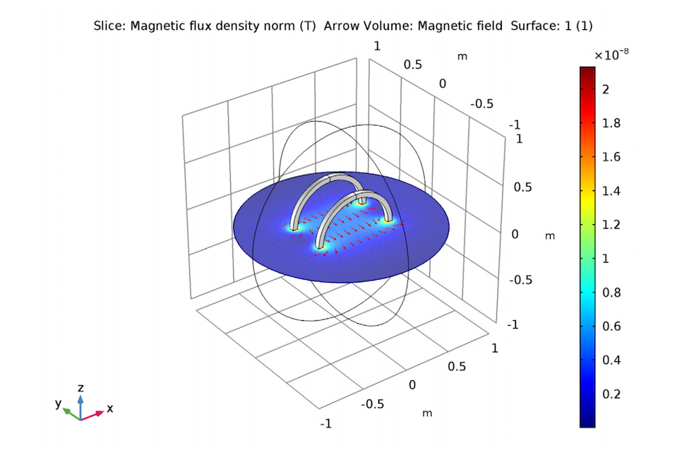 A slice plot of the magnetic flux density between two Helmholtz coils.