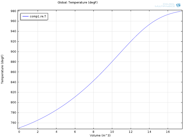 Graph created with COMSOL Multiphysics of the temperature profile in the ammonia conversion reactor