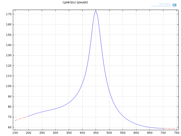 Line graph showing the interpolated heat capacity for ammonia