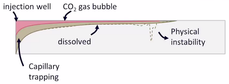Diagram depicting carbon dioxide sequestration