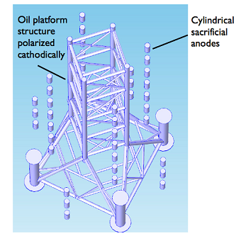 Close-up of sacrificial anodes and the oil platform structure - small