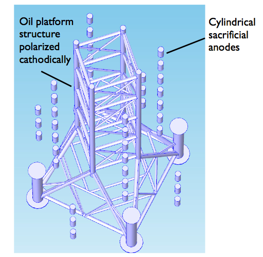 Schematic of a close-up view of the cathodically polarized oil platform surrounded by cylindrical sacrificial anodes