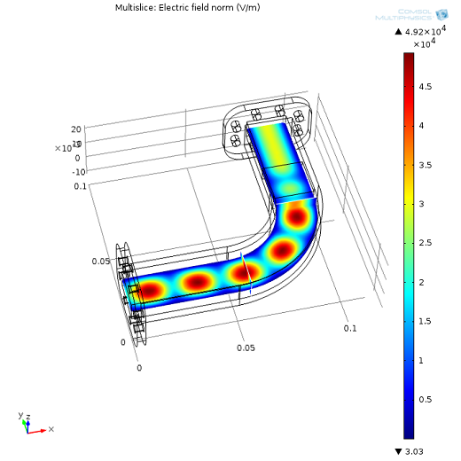 Plot created with COMSOL Multiphysics that shows the electromagnetic fields of the waveguide prior to being heated up