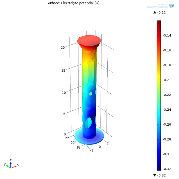 Surface plot showing electrolyte potential of one of the oil platform legs