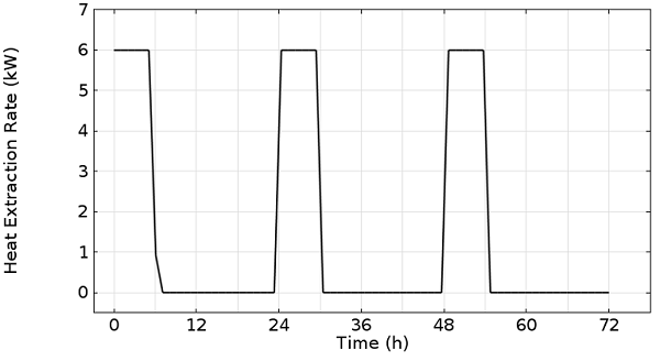 Line graph depicting 6 kW of heat extraction for six hours per day over three days