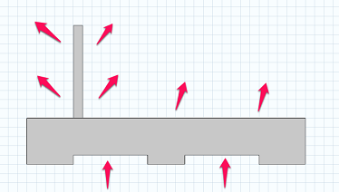 A geometry where heat flux originates at the bottom boundary and then dissipates into the air