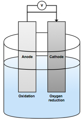 Illustration depicting the reduction of oxidation and oxygen in electrodes and electrolytes.