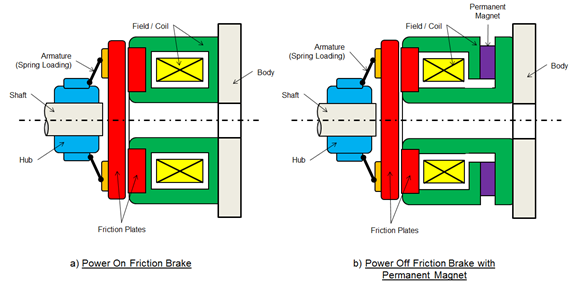 Diagram of both a power-on and power-off brake systems