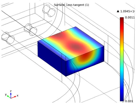 График с иллюстрацией тангенца угла потерь в диэлектрическом блоке