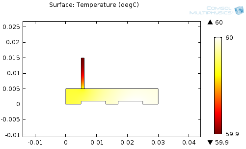Plot created with COMSOL Multiphysics that shows the surface temperature of a model