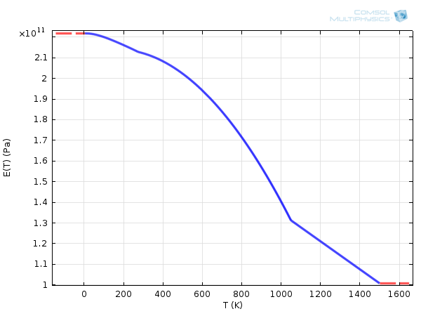 Line graph showing Youngs modulus of Carbon Steel 1020 depending on the temperature
