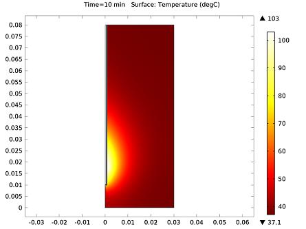 Temperature in the liver tissue_featured