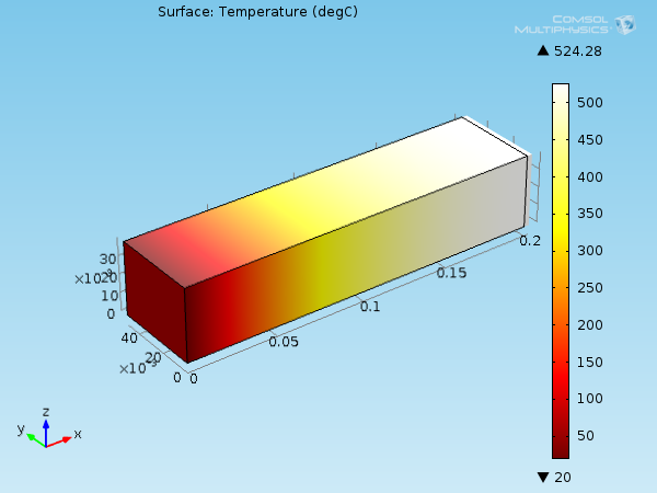 An example model of a constrained aluminum beam showing thermal expansion