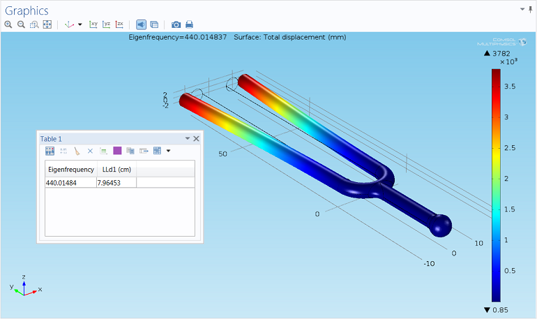 Screenshot of a surface plot in COMSOL Multiphysics showing displacement of a tuning fork