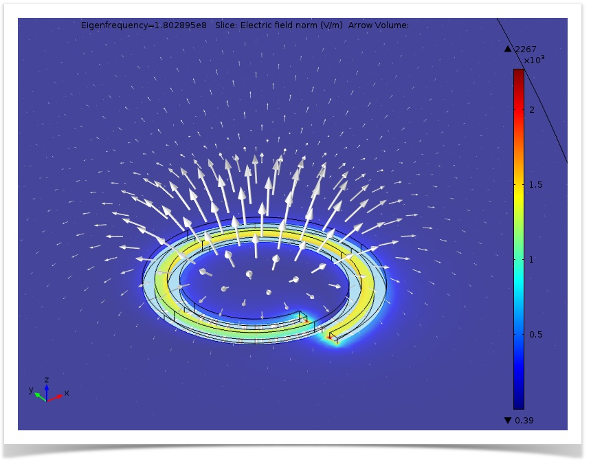 Plot of the electric field and magnetic flux density